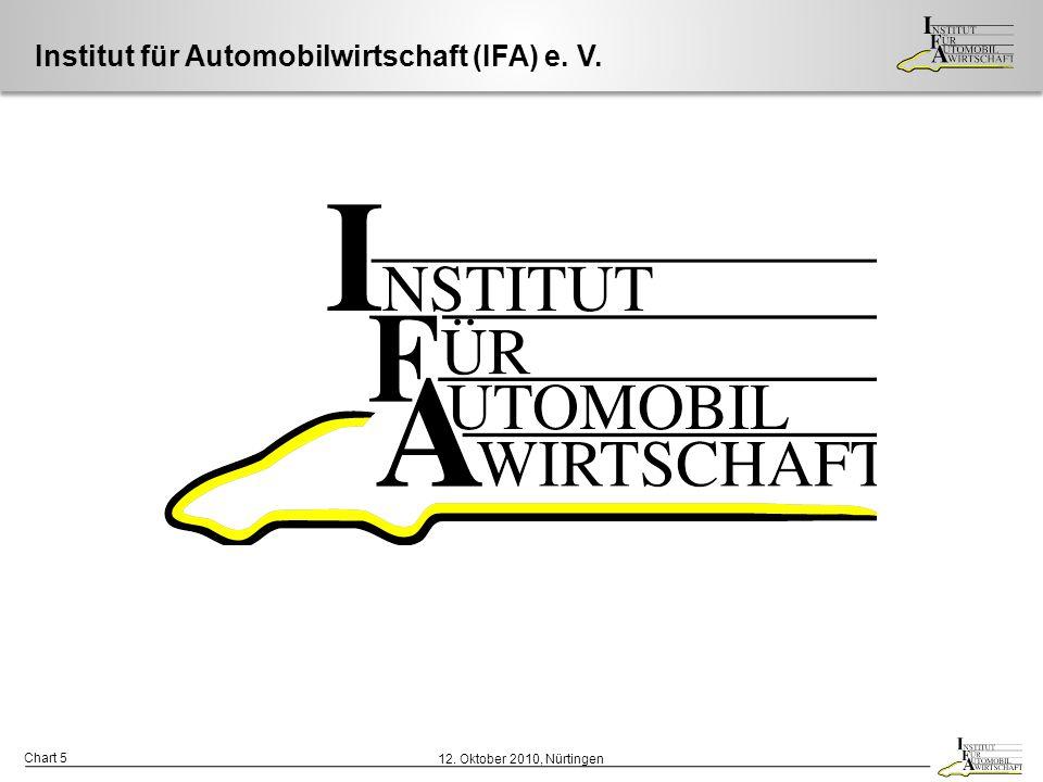 Institut für Automobilwirtschaft (IFA) e. V.
