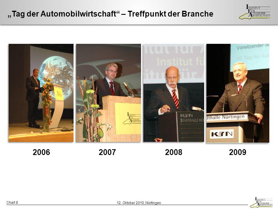 """""""Tag der Automobilwirtschaft – Treffpunkt der Branche"""