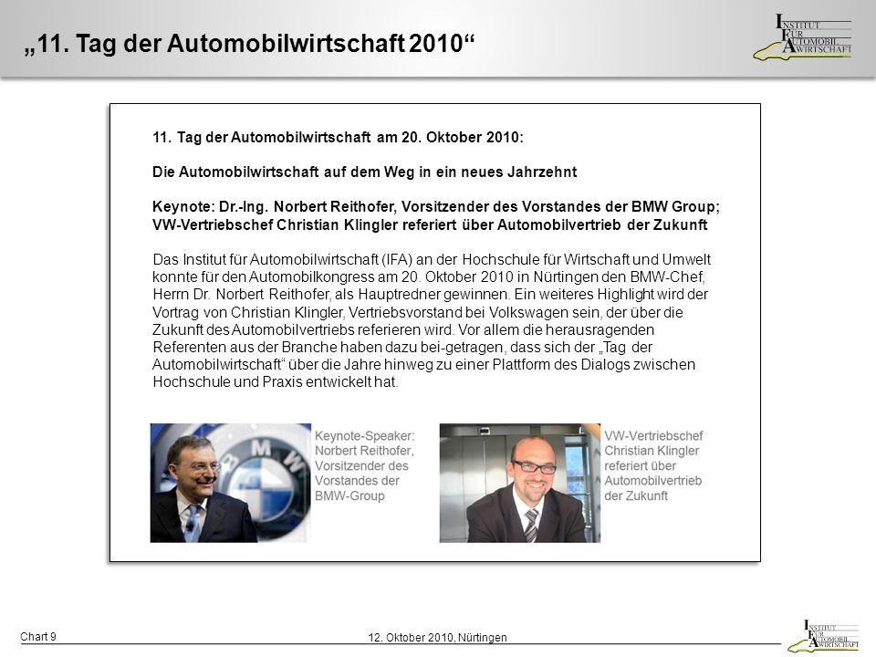 """""""11. Tag der Automobilwirtschaft 2010"""