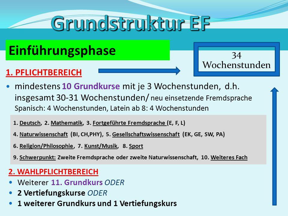 Grundstruktur EF Einführungsphase 34 Wochenstunden 1. PFLICHTBEREICH