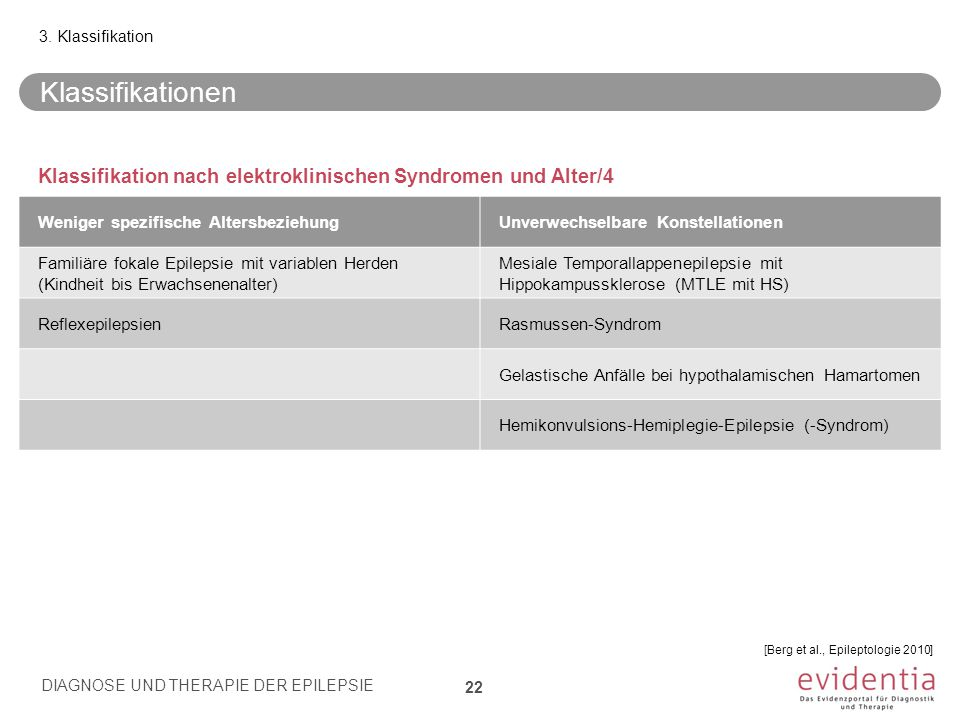 3. Klassifikation Klassifikationen. Klassifikation nach elektroklinischen Syndromen und Alter/4. Weniger spezifische Altersbeziehung.