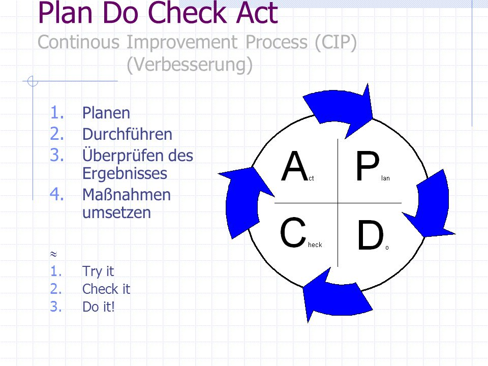 Plan Do Check Act Continous Improvement Process (CIP) (Verbesserung)
