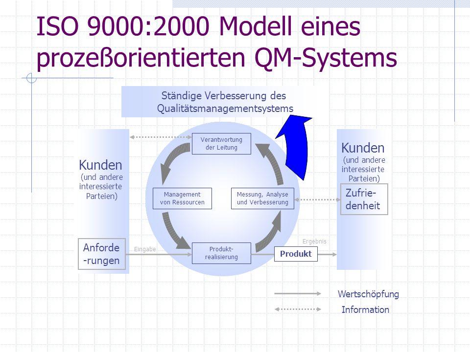 ISO 9000:2000 Modell eines prozeßorientierten QM-Systems