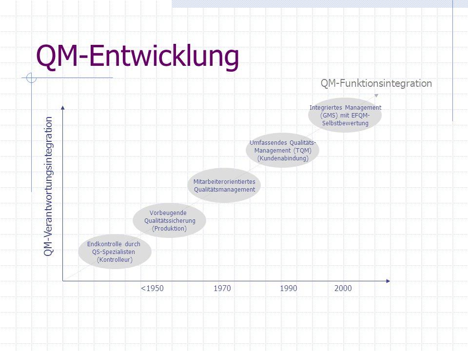 QM-Entwicklung QM-Funktionsintegration QM-Verantwortungsintegration