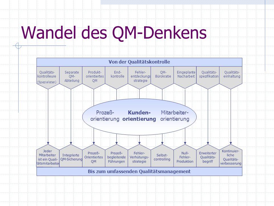 Von der Qualitätskontrolle Bis zum umfassenden Qualitätsmanagement