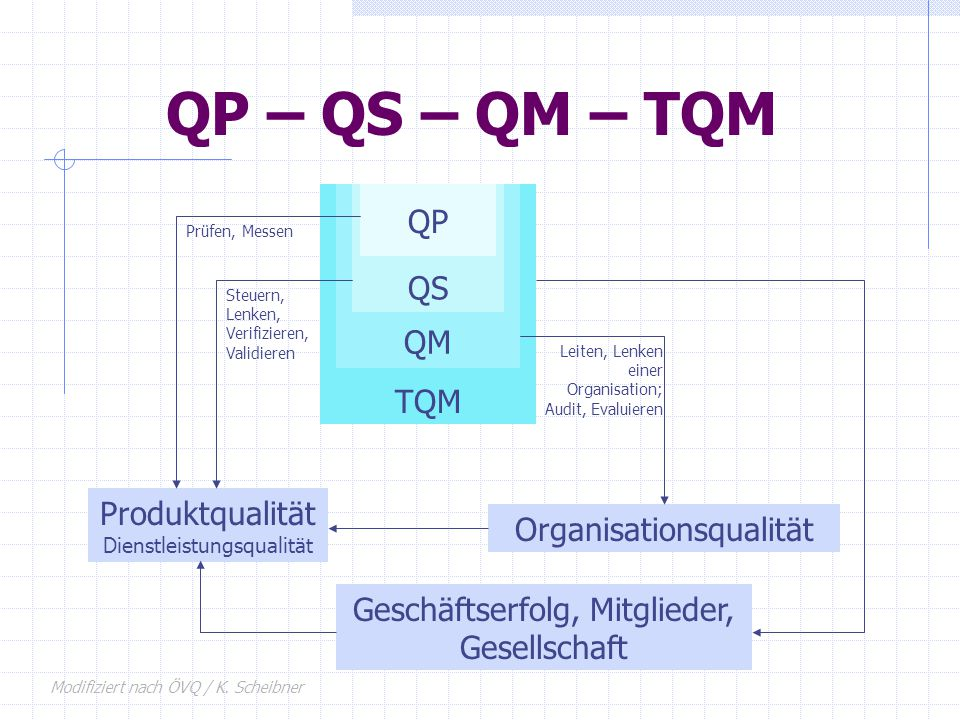 QP – QS – QM – TQM QP QS QM TQM Produktqualität Organisationsqualität