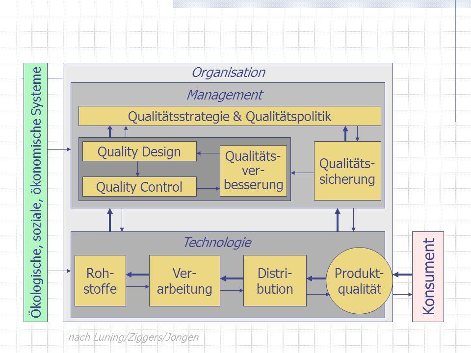Konsument Ökologische, soziale, ökonomische Systeme Organisation