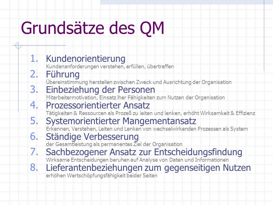 Grundsätze des QM Kundenorientierung Kundenanforderungen verstehen, erfüllen, übertreffen.