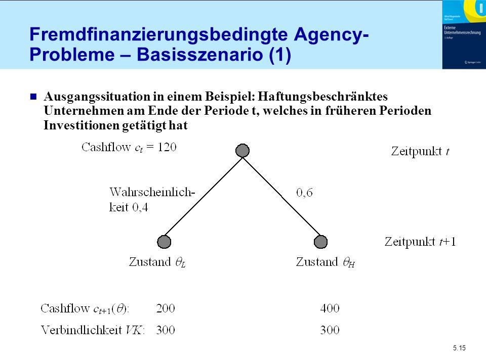Fremdfinanzierungsbedingte Agency-Probleme – Basisszenario (1)