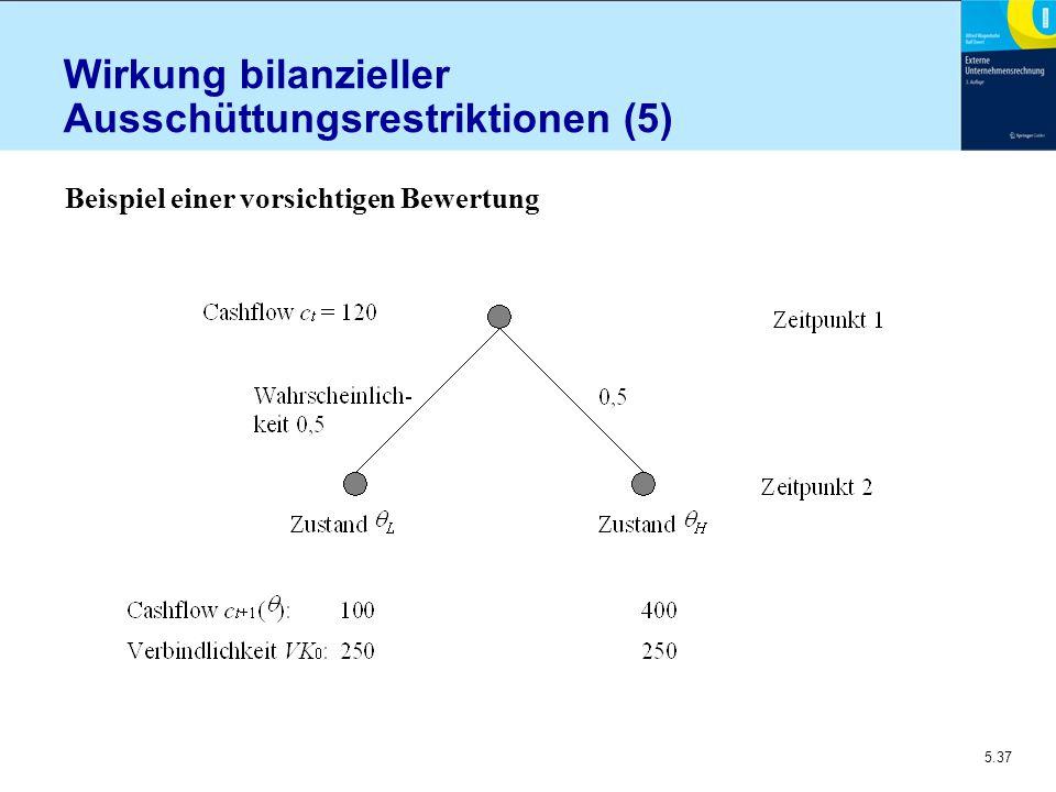 Wirkung bilanzieller Ausschüttungsrestriktionen (5)