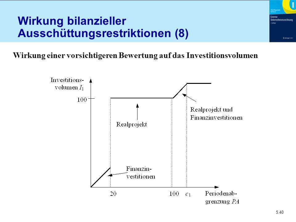 Wirkung bilanzieller Ausschüttungsrestriktionen (8)