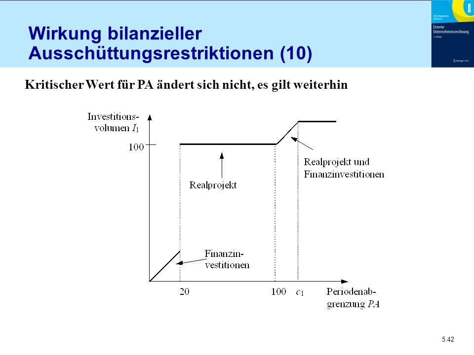 Wirkung bilanzieller Ausschüttungsrestriktionen (10)