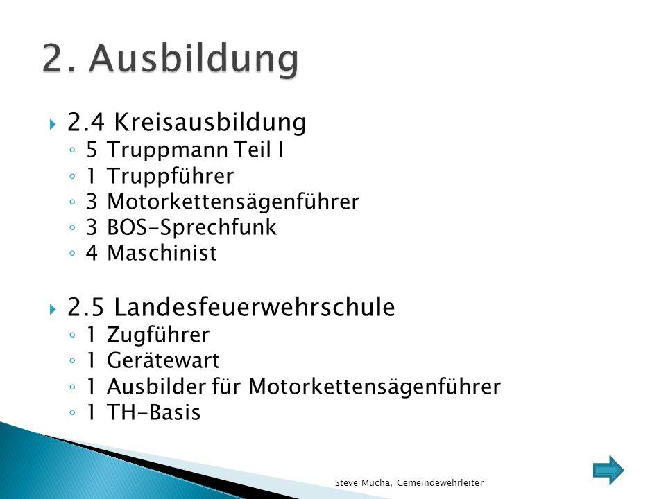 2. Ausbildung 2.4 Kreisausbildung 2.5 Landesfeuerwehrschule