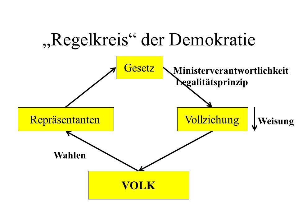 """""""Regelkreis der Demokratie"""