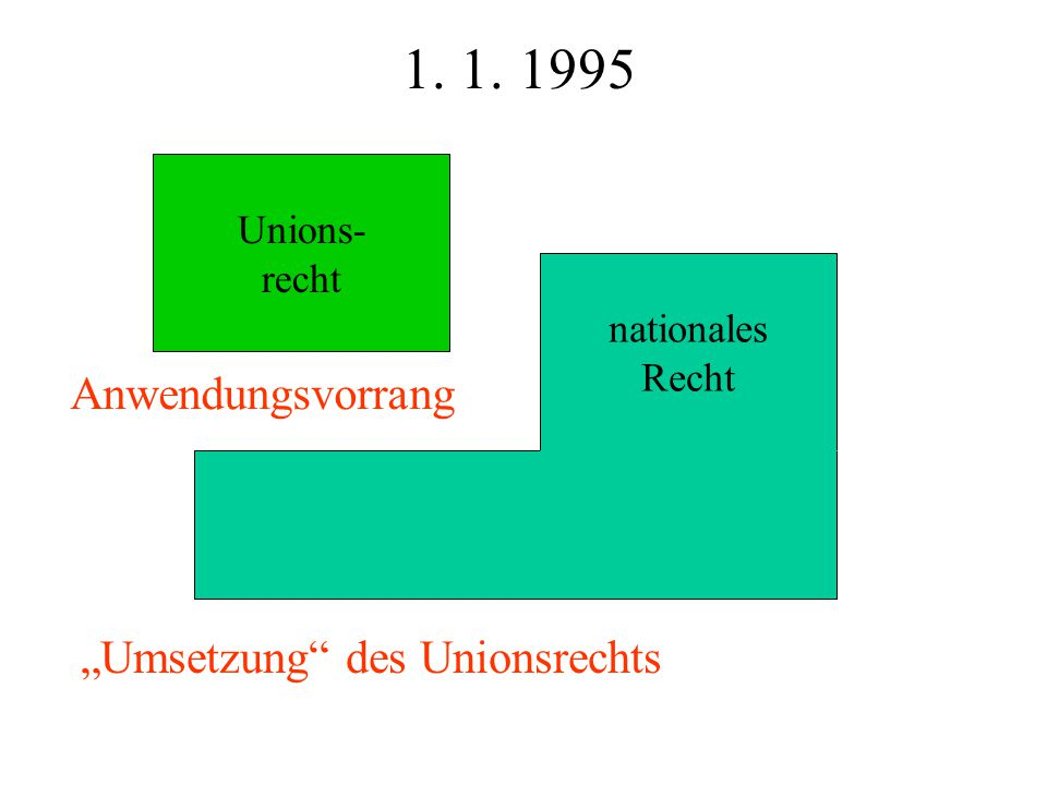 "1. 1. 1995 Anwendungsvorrang ""Umsetzung des Unionsrechts Unions-"