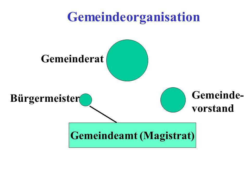 Gemeindeamt (Magistrat)