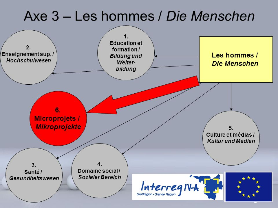 Axe 3 – Les hommes / Die Menschen