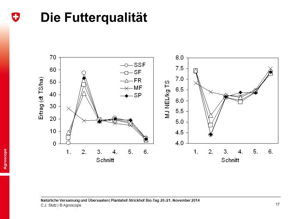 Die Futterqualität Natürliche Versamung und Übersaaten | Plantahof-Strickhof Bio-Tag 20./21. November 2014.