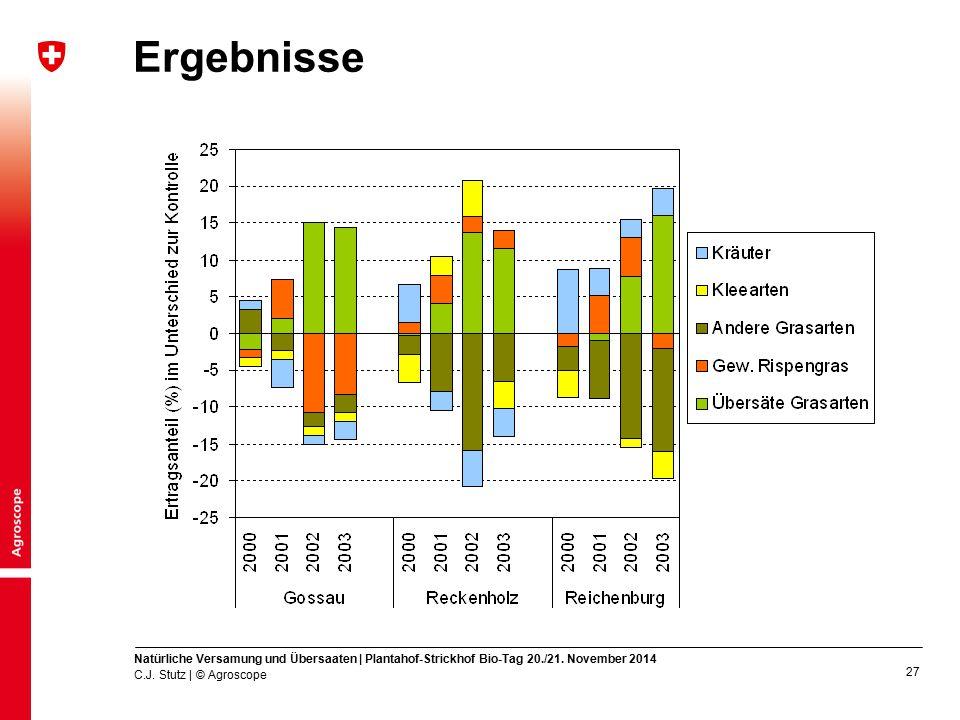 Ergebnisse Natürliche Versamung und Übersaaten | Plantahof-Strickhof Bio-Tag 20./21. November 2014.