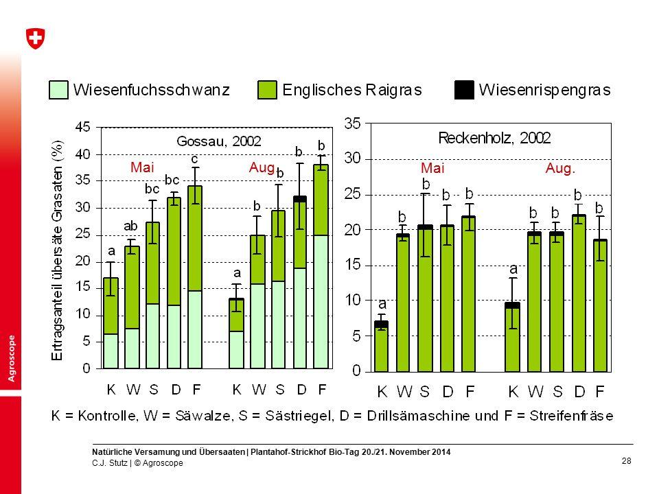 Mai Aug. Mai. Aug. Natürliche Versamung und Übersaaten | Plantahof-Strickhof Bio-Tag 20./21. November 2014.