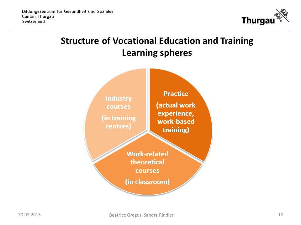 Structure of Vocational Education and Training Learning spheres