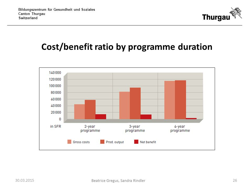 Cost/benefit ratio by programme duration