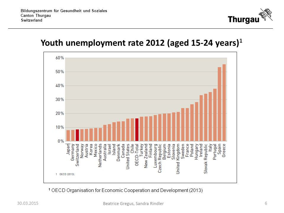 Youth unemployment rate 2012 (aged 15-24 years)1