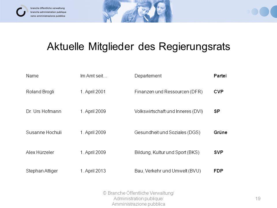 Aktuelle Mitglieder des Regierungsrats