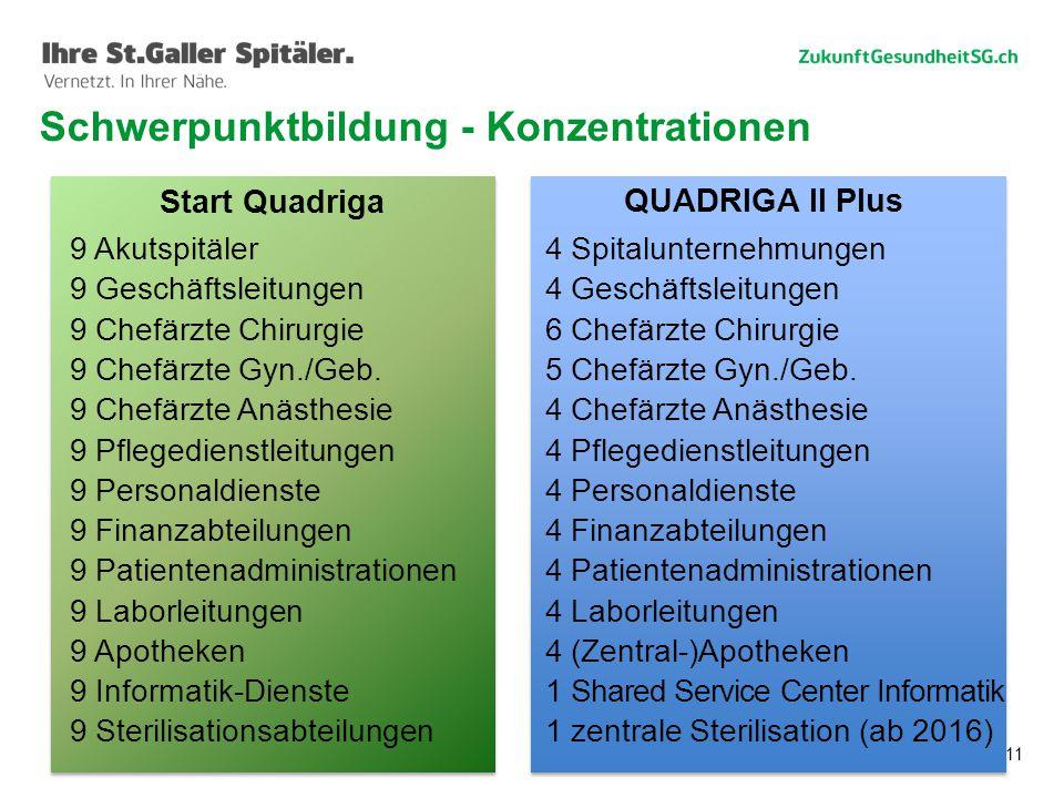 Schwerpunktbildung - Konzentrationen
