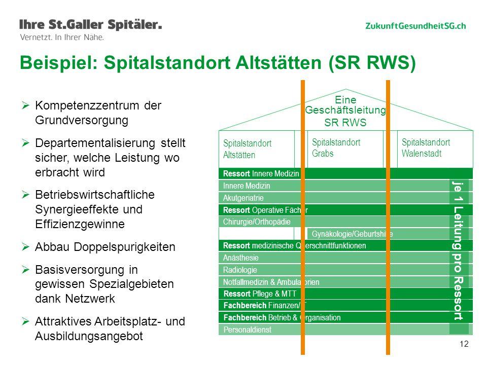 Beispiel: Spitalstandort Altstätten (SR RWS)