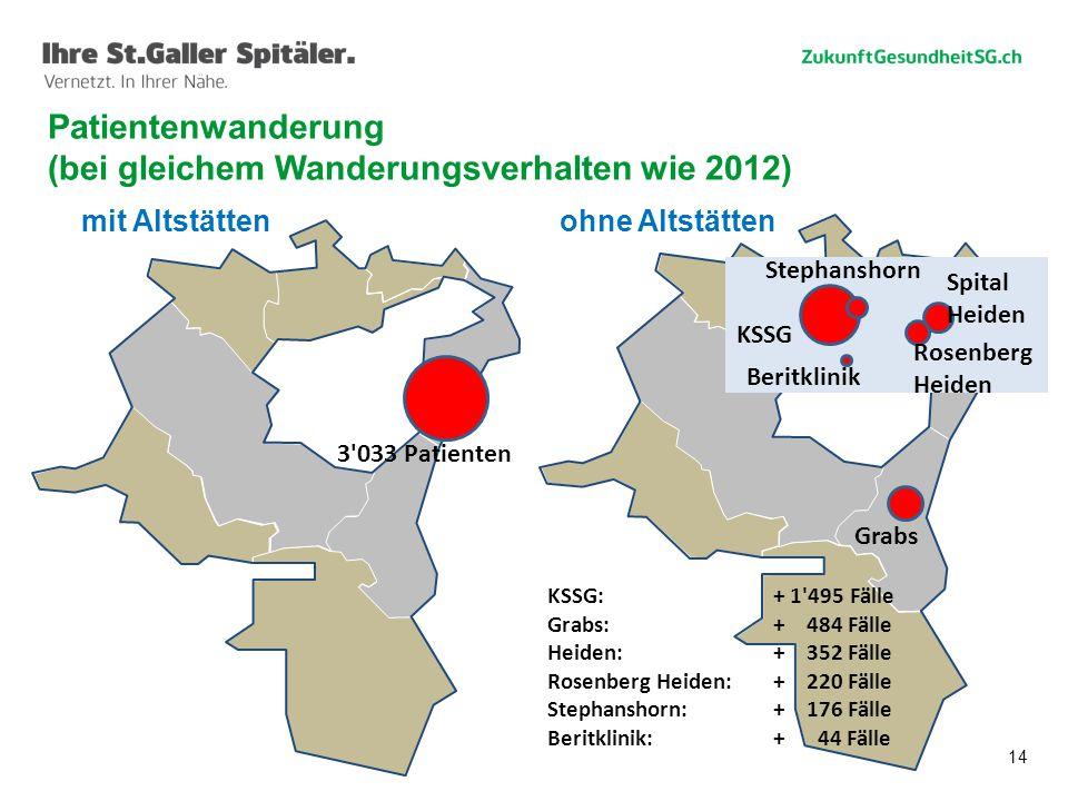 Patientenwanderung (bei gleichem Wanderungsverhalten wie 2012)