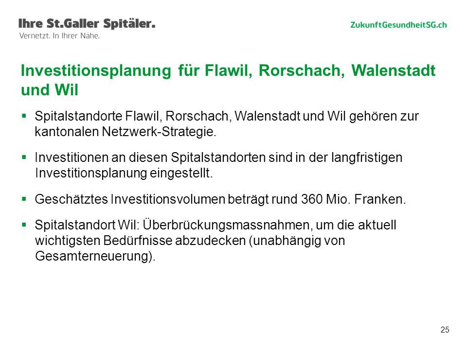 Investitionsplanung für Flawil, Rorschach, Walenstadt und Wil