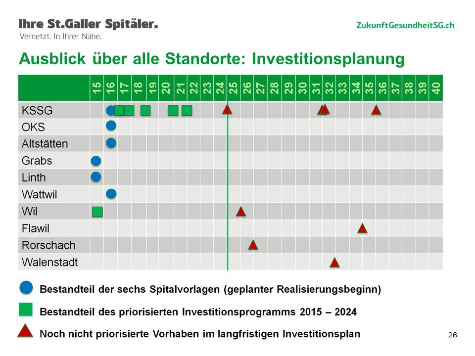 Ausblick über alle Standorte: Investitionsplanung