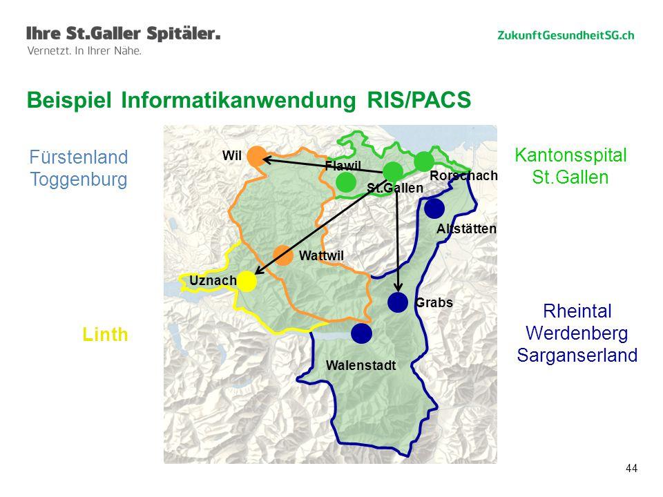 Beispiel Informatikanwendung RIS/PACS