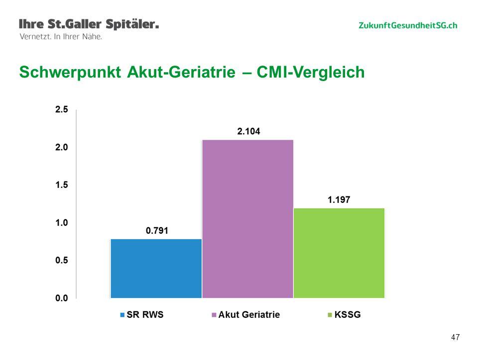 Schwerpunkt Akut-Geriatrie – CMI-Vergleich