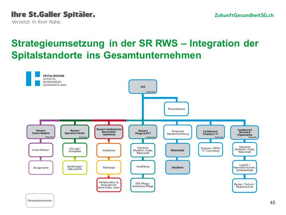 Strategieumsetzung in der SR RWS – Integration der Spitalstandorte ins Gesamtunternehmen