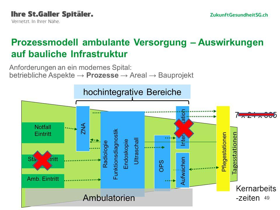 Prozessmodell ambulante Versorgung – Auswirkungen auf bauliche Infrastruktur