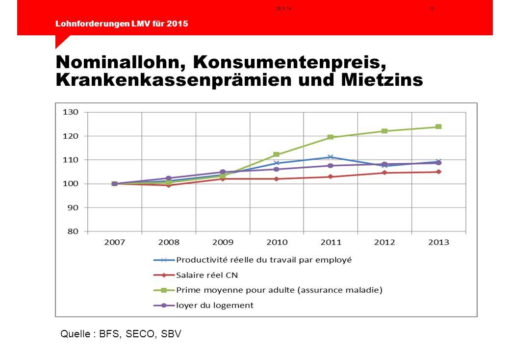 Nominallohn, Konsumentenpreis, Krankenkassenprämien und Mietzins