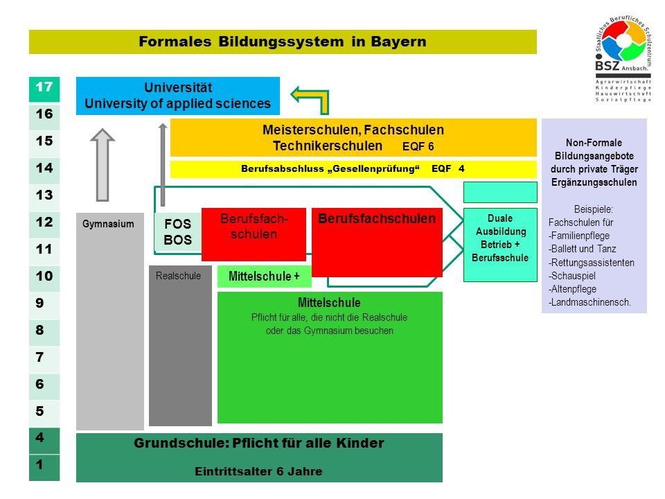 Formales Bildungssystem in Bayern