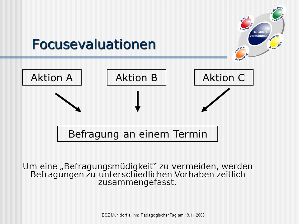 Focusevaluationen Aktion A Aktion B Aktion C Befragung an einem Termin
