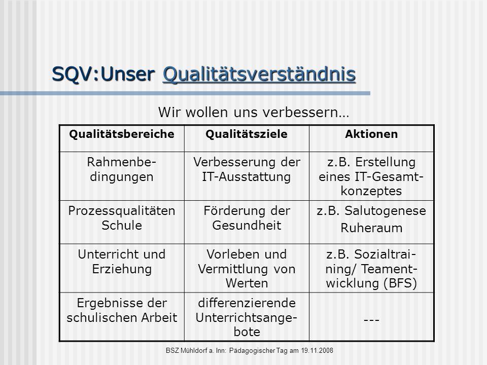 SQV:Unser Qualitätsverständnis