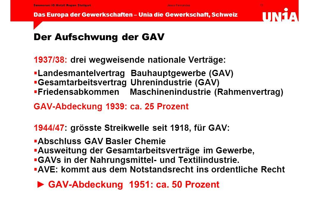 ► GAV-Abdeckung 1951: ca. 50 Prozent