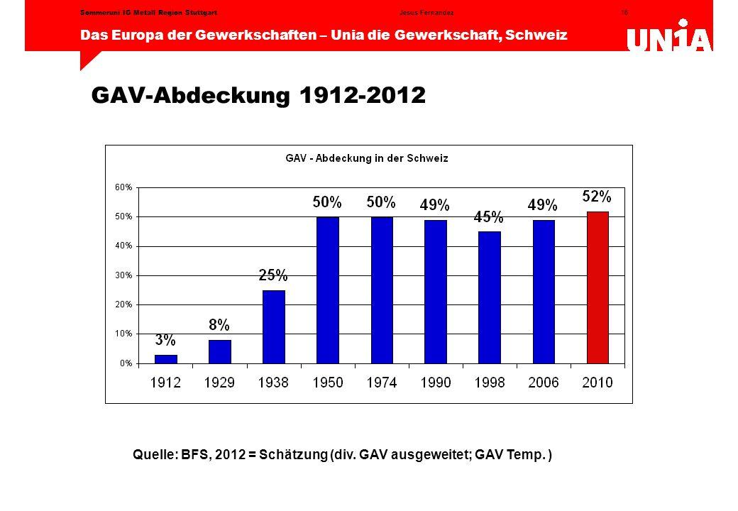 Quelle: BFS, 2012 = Schätzung (div. GAV ausgeweitet; GAV Temp. )