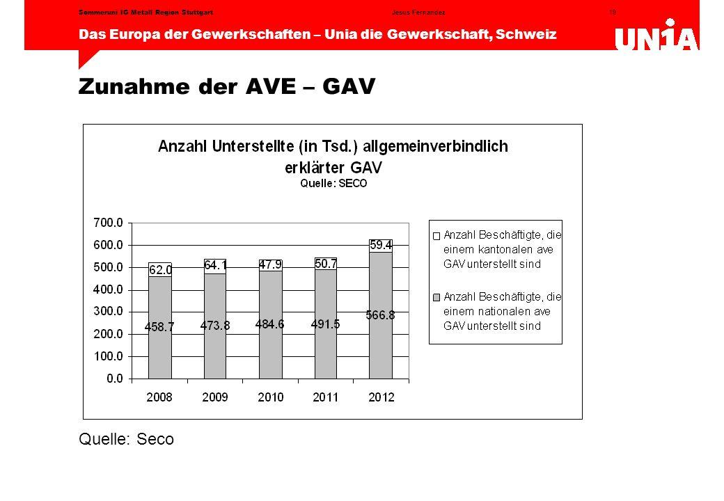 Zunahme der AVE – GAV Quelle: Seco