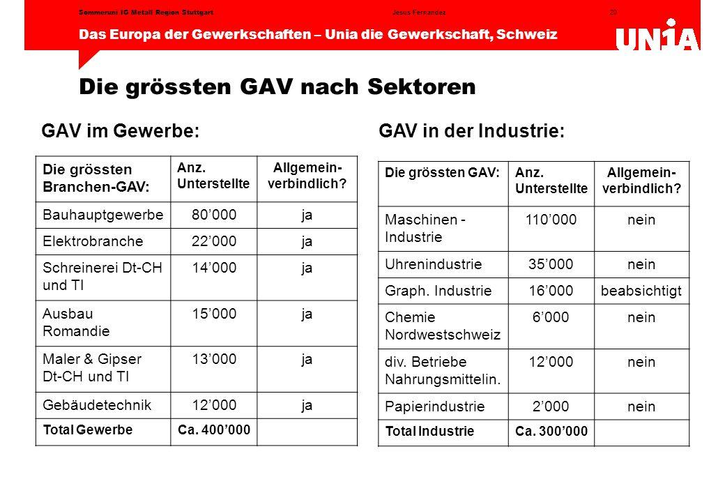 Die grössten GAV nach Sektoren