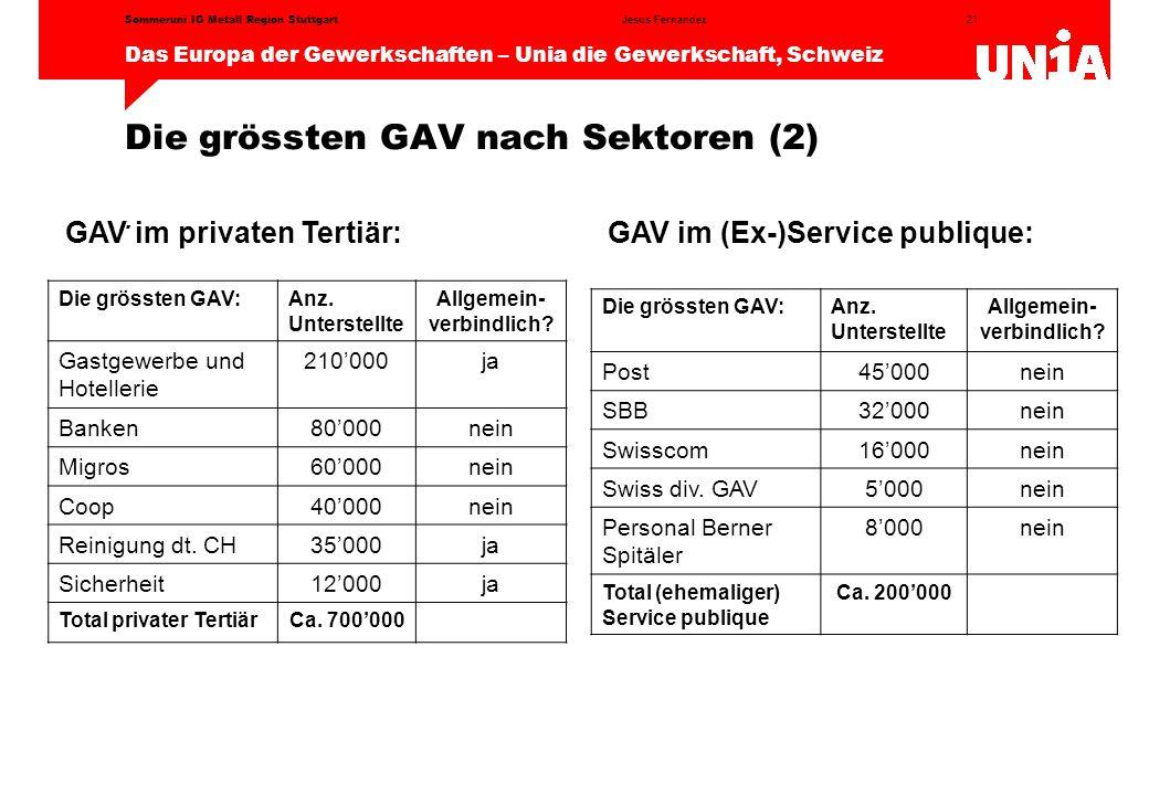 Die grössten GAV nach Sektoren (2)