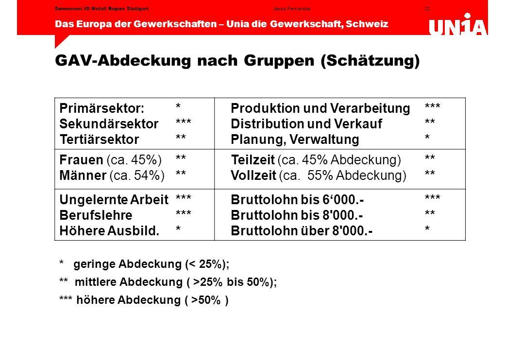 GAV-Abdeckung nach Gruppen (Schätzung)