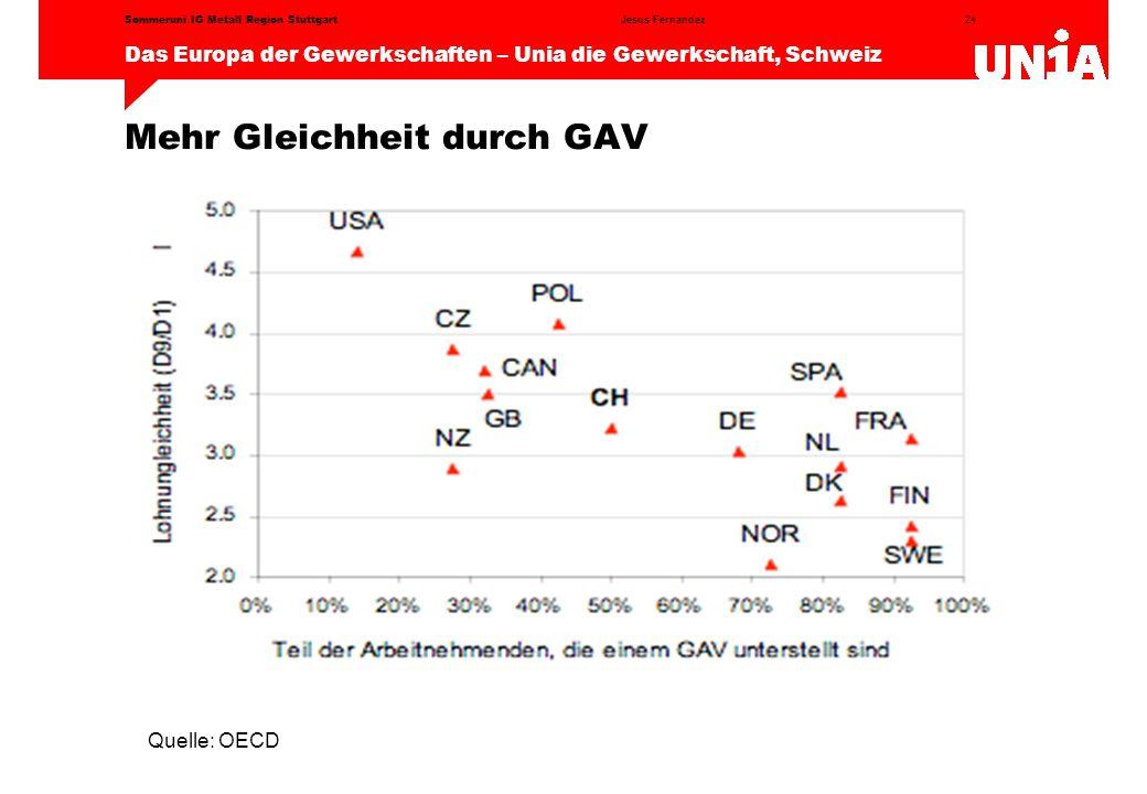 Mehr Gleichheit durch GAV