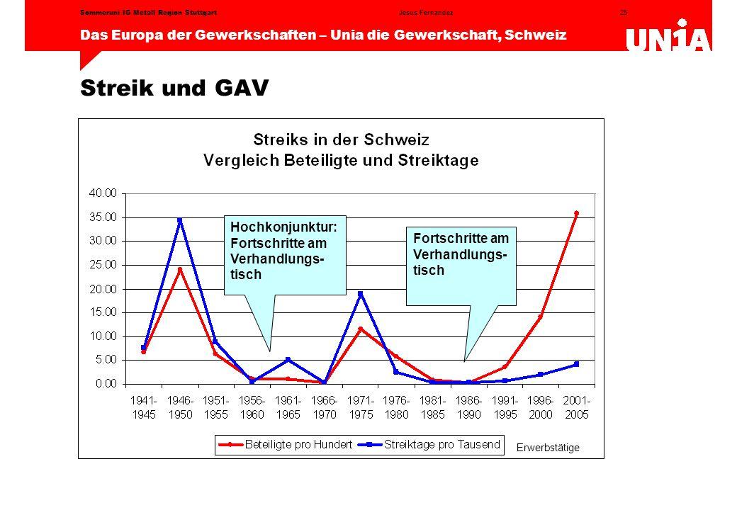 Streik und GAV Hochkonjunktur: Fortschritte am Verhandlungs-tisch