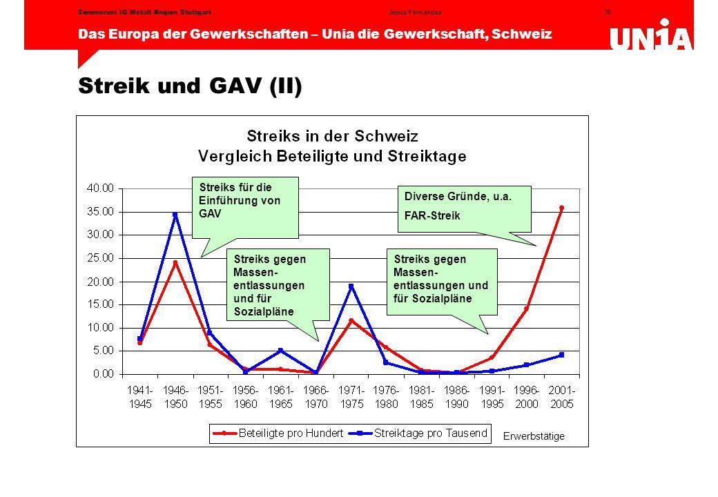 Streik und GAV (II) Streiks für die Einführung von GAV